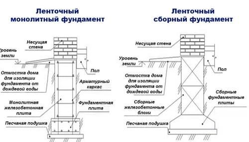 Схема фундаментов